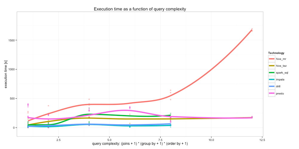 Execution time vs query complexity