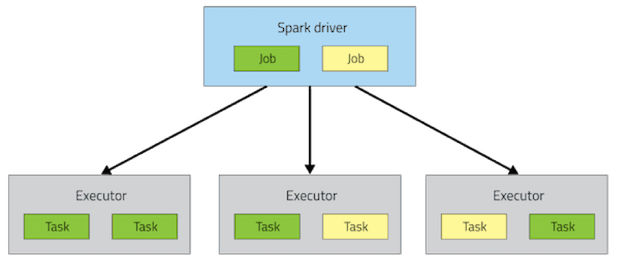 Spark driver and executors