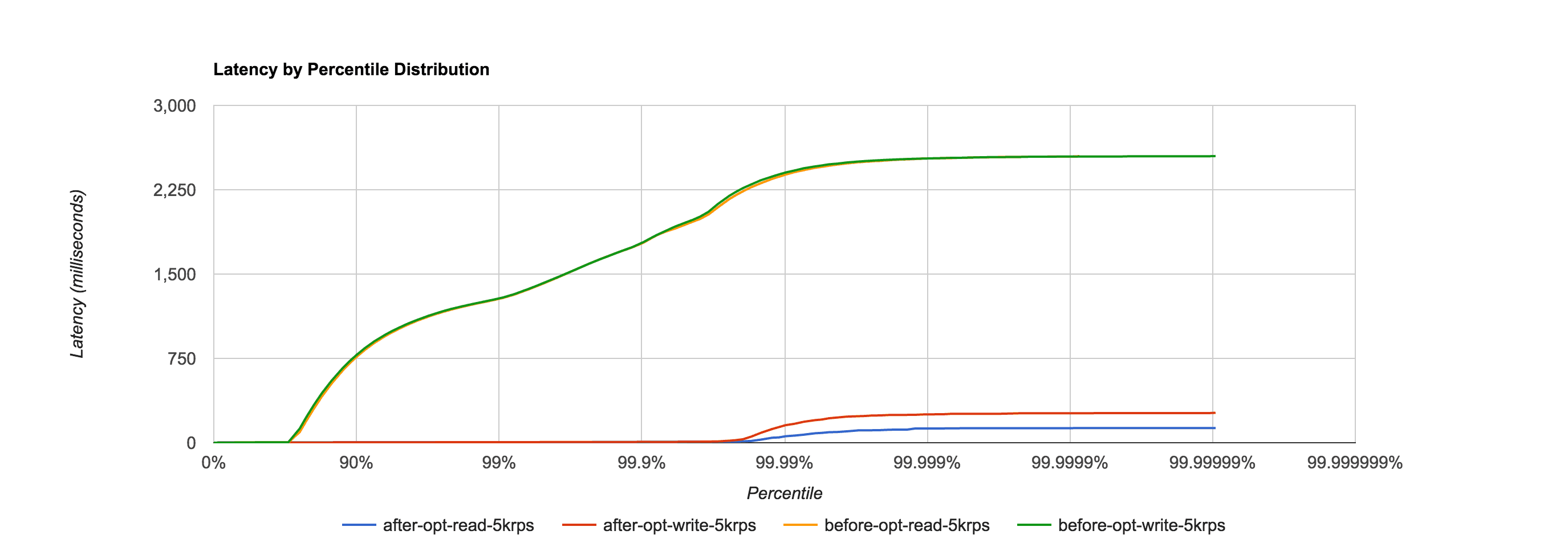 response times before and after optimizations