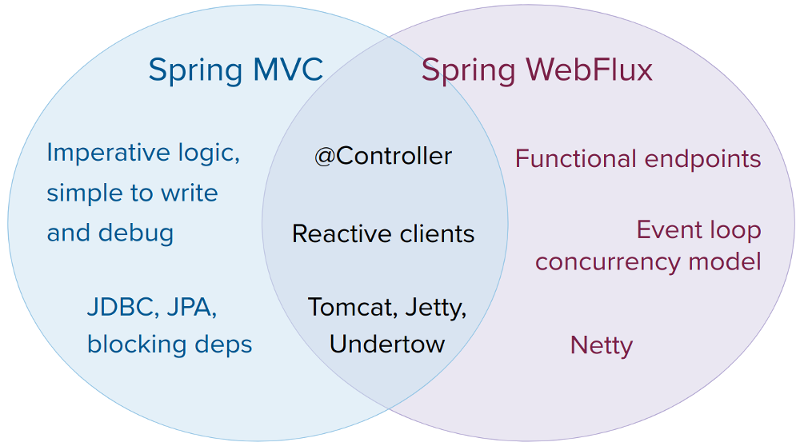 Comparison of Spring Web MVC and Spring WebFlux capabilities